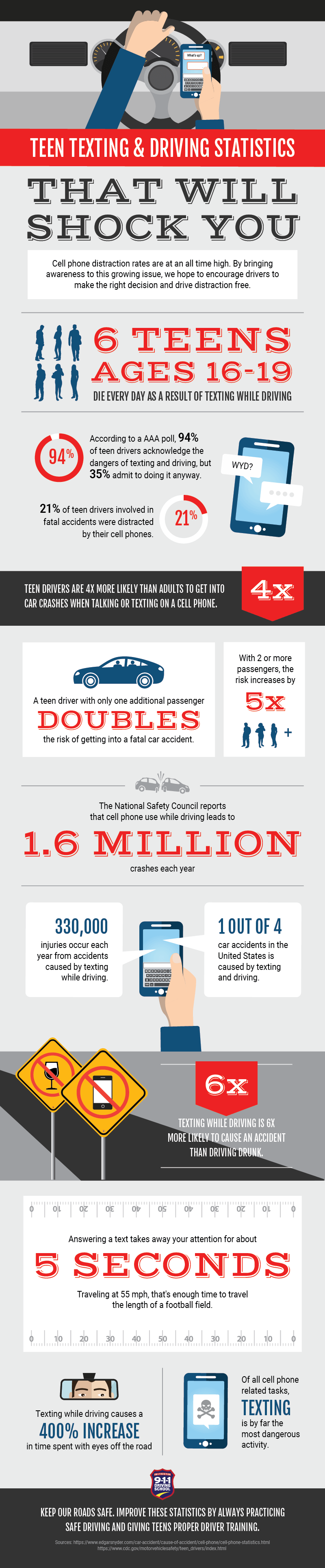 Teen Texting & Driving Statistics Infographic | 911 Driving School